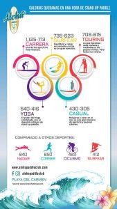 Infograma: ¿Cuántas calorías quema stand up paddle por hora?